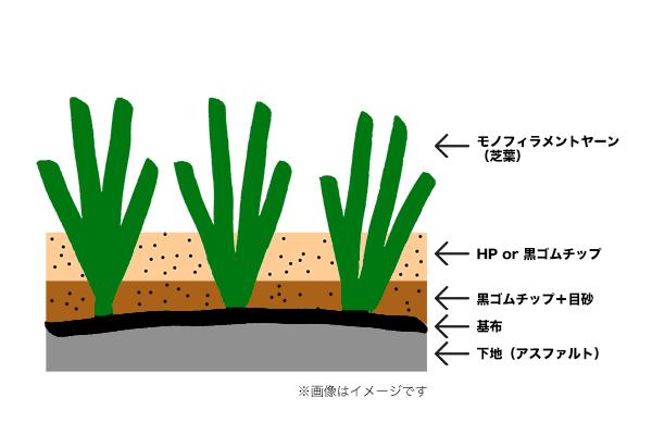 発ガン性物質を含むロングパイル人工芝